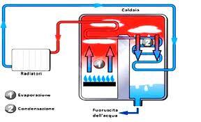 Caldaie a Gas ristrutturazione e arredamento della casa